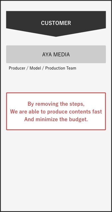 System of Aya media