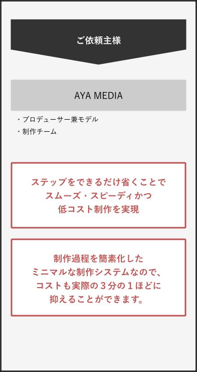 AYA Mediaの仕組みについて